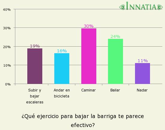 Gráfico de la encuesta: ¿Qué ejercicio para bajar la barriga te parece efectivo?