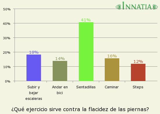 Gráfico de la encuesta: ¿Qué ejercicio sirve contra la flacidez de las piernas?
