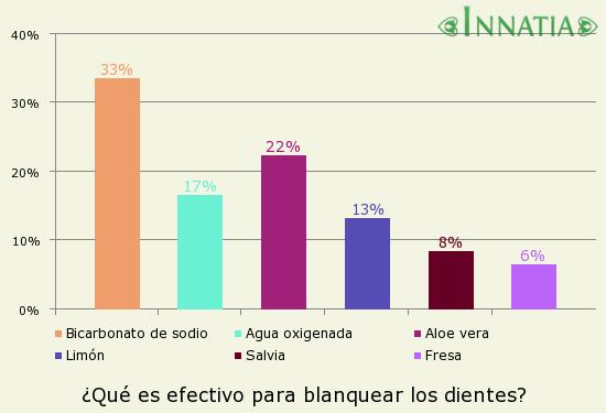 Gráfico de la encuesta: ¿Qué es efectivo para blanquear los dientes?