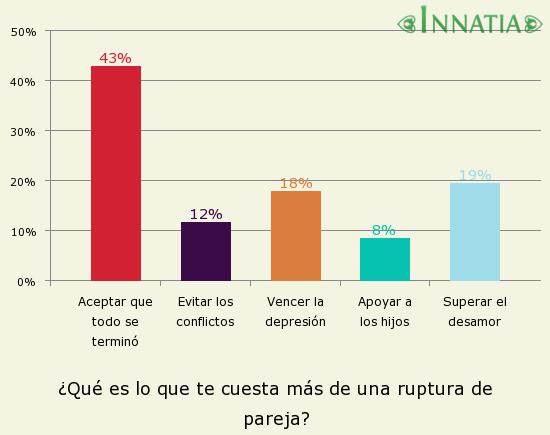 Gráfico de la encuesta: ¿Qué es lo que te cuesta más de una ruptura de pareja?