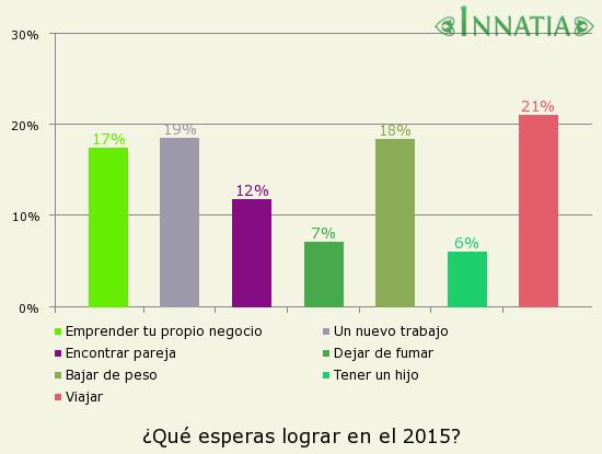 Gráfico de la encuesta: ¿Qué esperas lograr en el 2015?