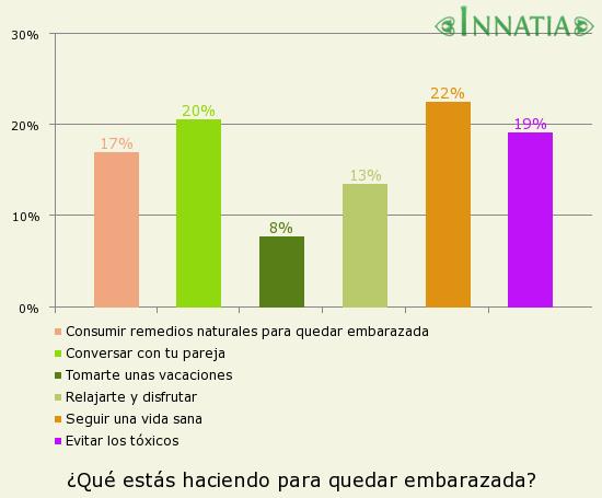 Gráfico de la encuesta: ¿Qué estás haciendo para quedar embarazada?
