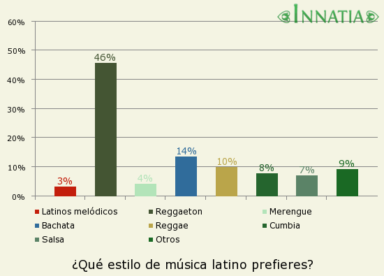Gráfico de la encuesta: ¿Qué estilo de música latino prefieres?