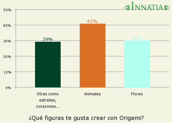 Gráfico de la encuesta: ¿Qué figuras te gusta crear con Origami?