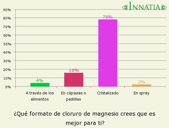 Gráfico de la encuesta: ¿Qué formato de cloruro de magnesio crees que es mejor para ti?