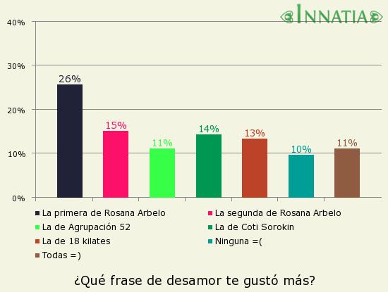 Gráfico de la encuesta: ¿Qué frase de desamor te gustó más?