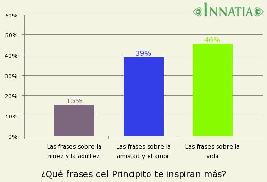Las 30 Mejores Frases Del Principito Innatiacom