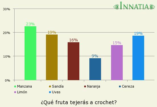 Gráfico de la encuesta: ¿Qué fruta tejerás a crochet?