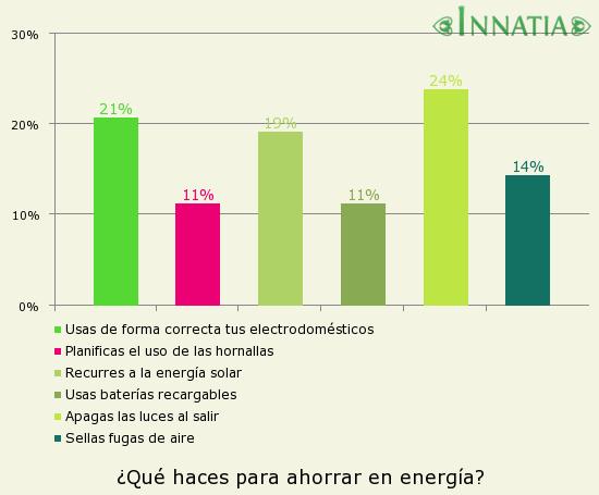 C mo ahorrar electricidad c mo ahorrar energ a for Como ahorrar en el hogar