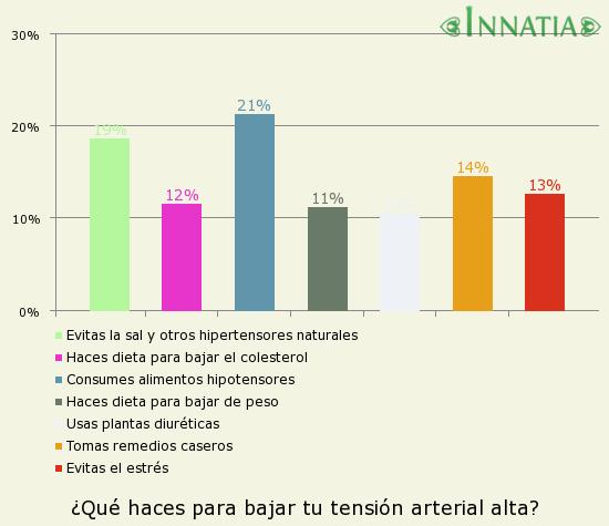 Gráfico de la encuesta: ¿Qué haces para bajar tu tensión arterial alta?