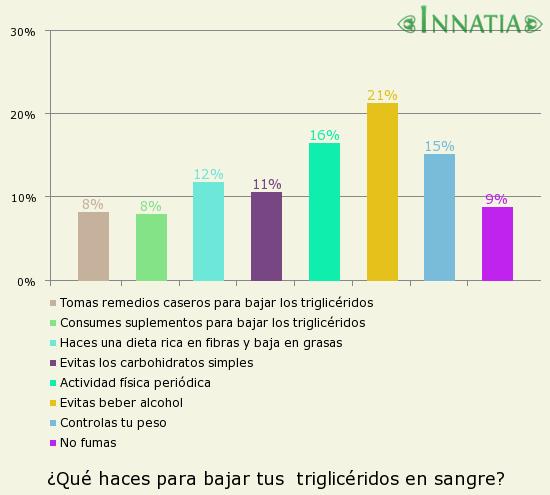 Gráfico de la encuesta: ¿Qué haces para bajar tus  triglicéridos en sangre?