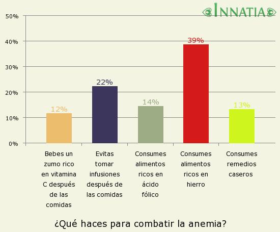 Gráfico de la encuesta: ¿Qué haces para combatir la anemia?