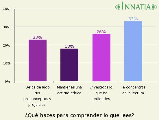 Gráfico de la encuesta: ¿Qué haces para comprender lo que lees?