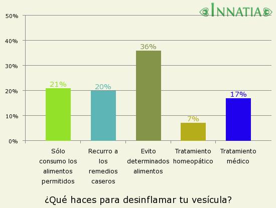 Gráfico de la encuesta: ¿Qué haces para desinflamar tu vesícula?