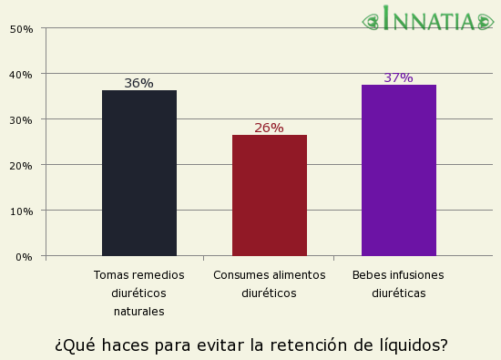Gráfico de la encuesta: ¿Qué haces para evitar la retención de líquidos?