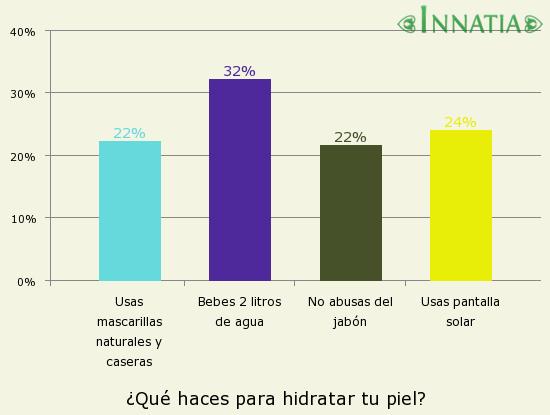Gráfico de la encuesta: ¿Qué haces para hidratar tu piel?