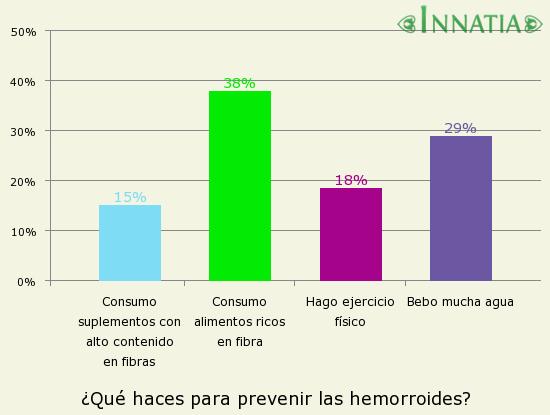 Gráfico de la encuesta: ¿Qué haces para prevenir las hemorroides?