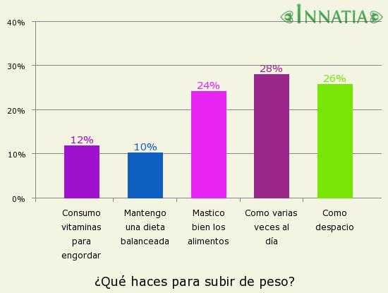 Gráfico de la encuesta: ¿Qué haces para subir de peso?