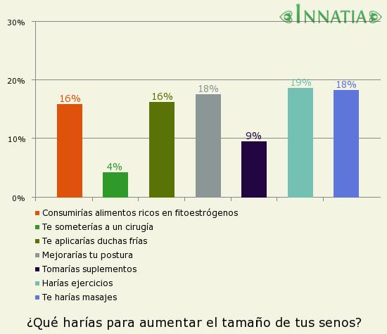 Gráfico de la encuesta: ¿Qué harías para aumentar el tamaño de tus senos?