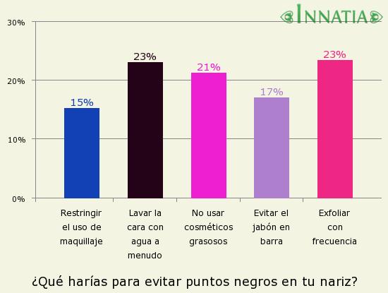 Gráfico de la encuesta: ¿Qué harías para evitar puntos negros en tu nariz?