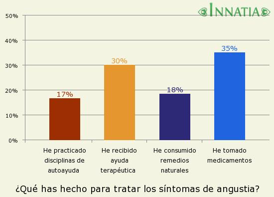Gráfico de la encuesta: ¿Qué has hecho para tratar los síntomas de angustia?