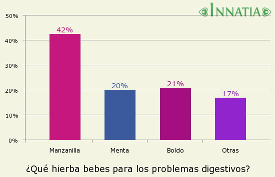 Gráfico de la encuesta: ¿Qué hierba bebes para los problemas digestivos?