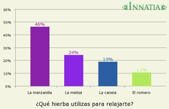 Gráfico de la encuesta: ¿Qué hierba utilizas para relajarte?