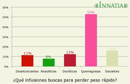 Gráfico de la encuesta: ¿Qué infusiones buscas para perder peso rápido?