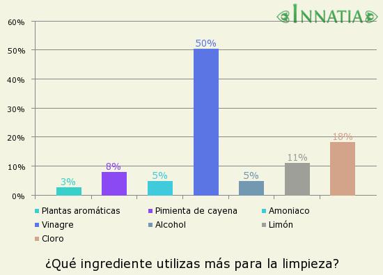 Gráfico de la encuesta: ¿Qué ingrediente utilizas más para la limpieza?