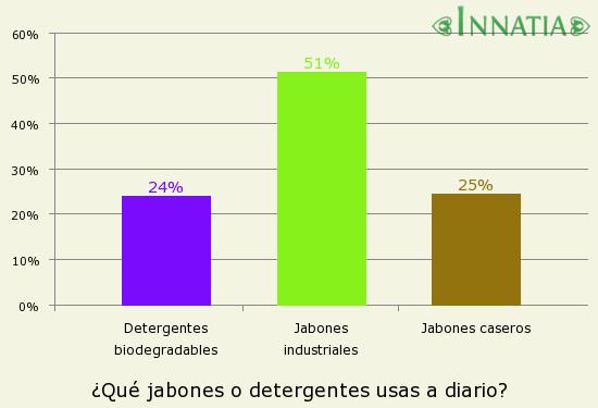Gráfico de la encuesta: ¿Qué jabones o detergentes usas a diario?