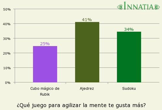 Gráfico de la encuesta: ¿Qué juego para agilizar la mente te gusta más?