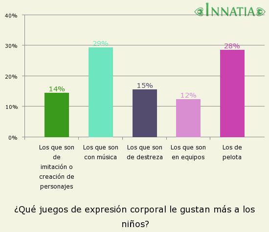 Gráfico de la encuesta: ¿Qué juegos de expresión corporal le gustan más a los niños?