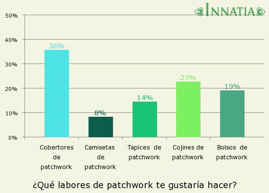 Gráfico de la encuesta: ¿Qué labores de patchwork te gustaría hacer?