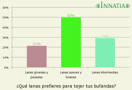 Gráfico de la encuesta: ¿Qué lanas prefieres para tejer tus bufandas?