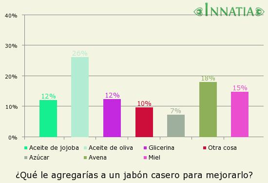 Gráfico de la encuesta: ¿Qué le agregarías a un jabón casero para mejorarlo?