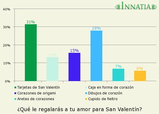 Versos de amor para San Valentn  Poesas para el da de los