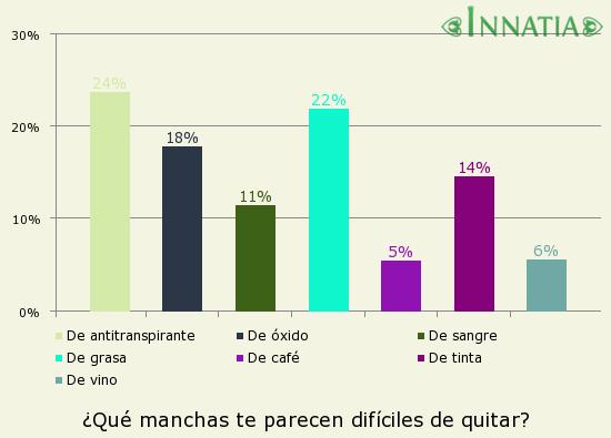 Gráfico de la encuesta: ¿Qué manchas te parecen difíciles de quitar?