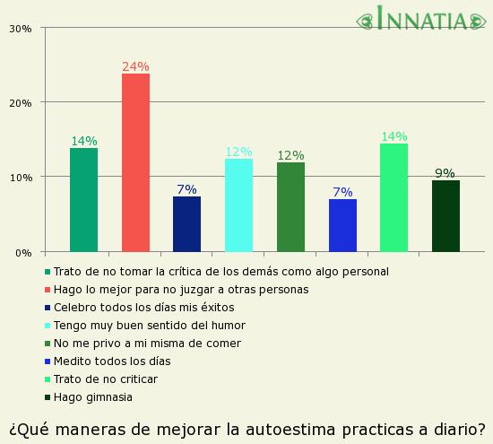 Gráfico de la encuesta: ¿Qué maneras de mejorar la autoestima practicas a diario?