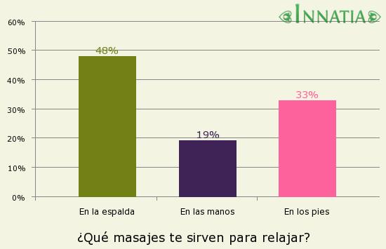 Gráfico de la encuesta: ¿Qué masajes te sirven para relajar?