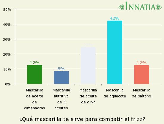 Gráfico de la encuesta: ¿Qué mascarilla te sirve para combatir el frizz?