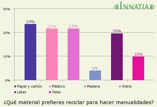 encuesta: ¿Qué material prefieres reciclar para hacer manualidades