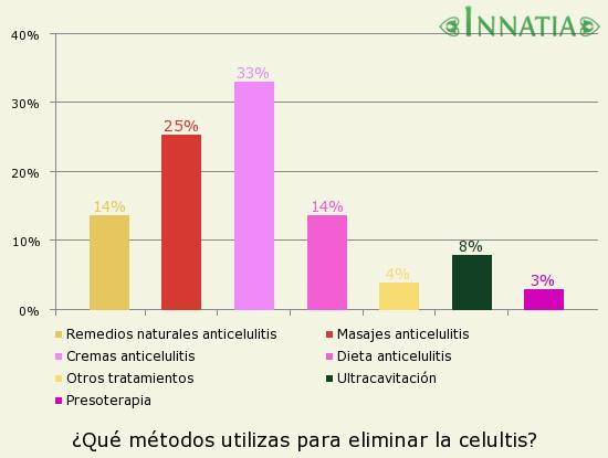 Gráfico de la encuesta: ¿Qué métodos utilizas para eliminar la celultis?