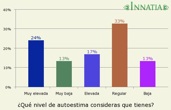 Gráfico de la encuesta: ¿Qué nivel de autoestima consideras que tienes?