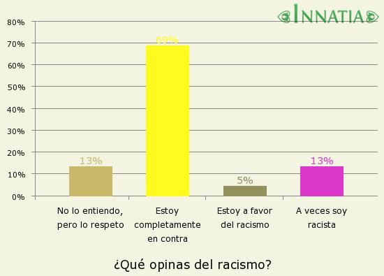 Gráfico de la encuesta: ¿Qué opinas del racismo?
