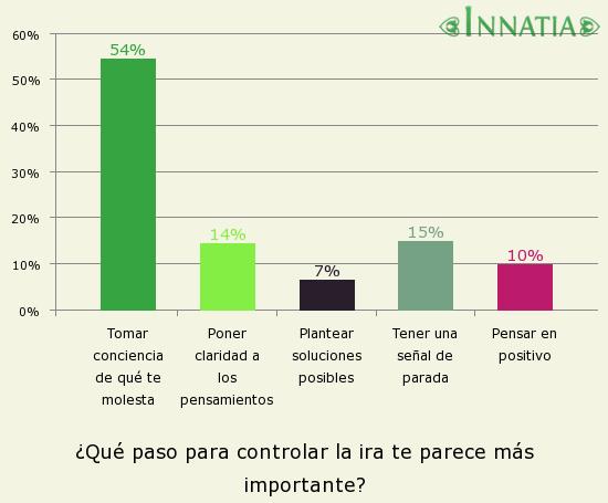 Gráfico de la encuesta: ¿Qué paso para controlar la ira te parece más importante?