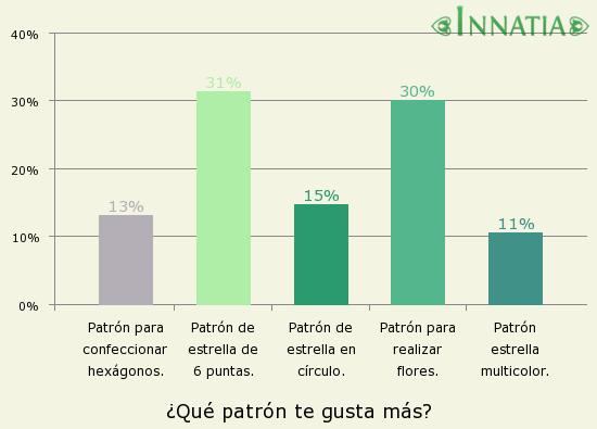 Gráfico de la encuesta: ¿Qué patrón te gusta más?