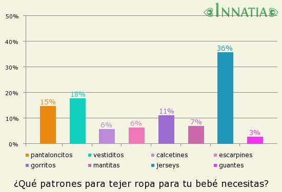 Gráfico de la encuesta: ¿Qué patrones para tejer ropa para tu bebé necesitas?