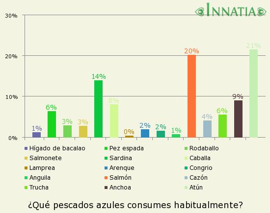 Gráfico de la encuesta: ¿Qué pescados azules consumes habitualmente?