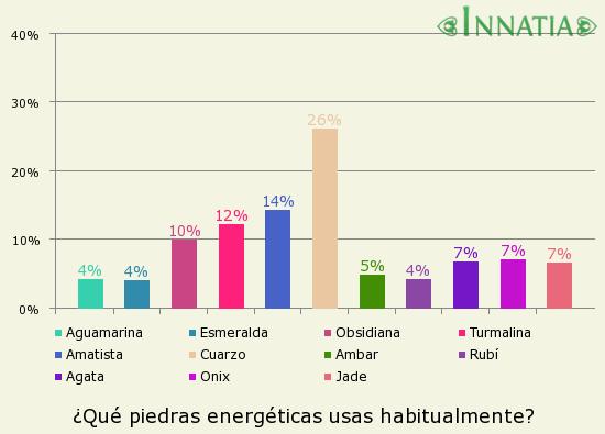 Gráfico de la encuesta: ¿Qué piedras energéticas usas habitualmente?