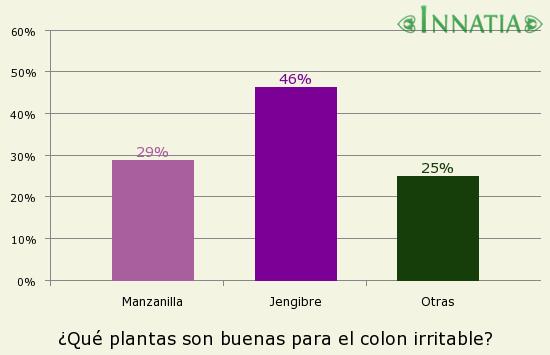 Gráfico de la encuesta: ¿Qué plantas son buenas para el colon irritable?